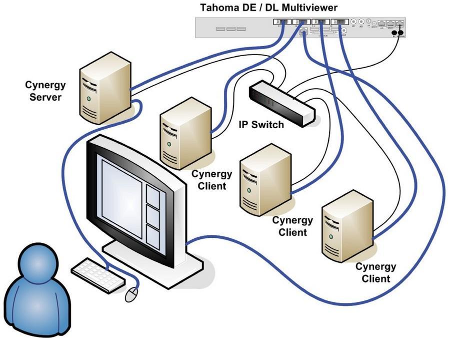 Cynergy Virtual KVM Application by Apantac