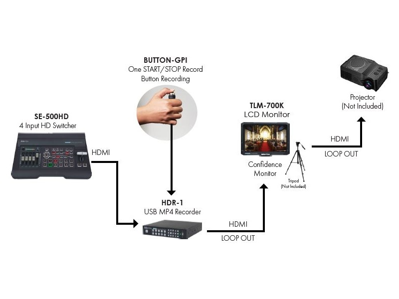 HDR-1 KIT One Start/Stop Recording Button Package by Datavideo
