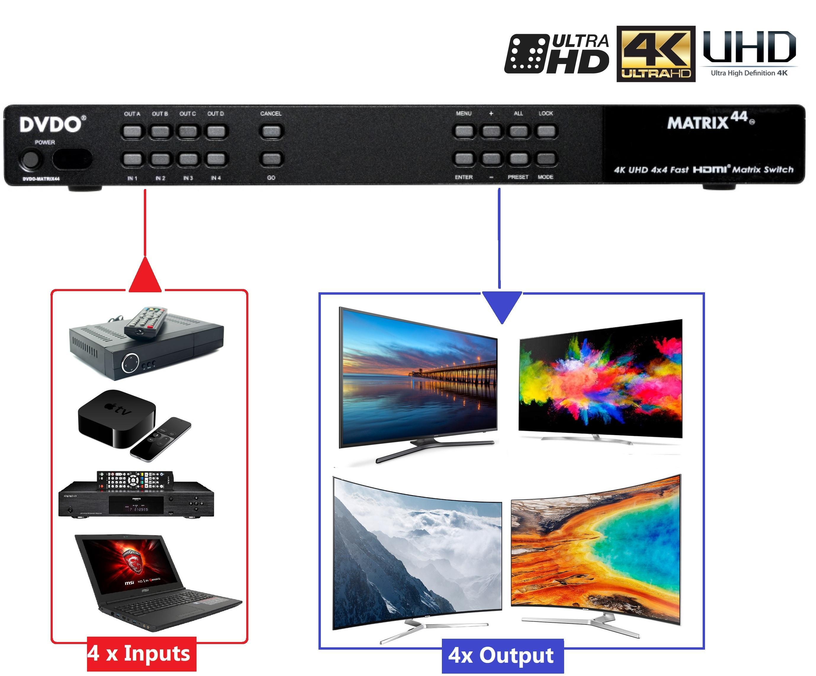 MATRIX 4x4 4K Ultra HD 4x4 Fast HDMI Matrix Switch UHD (RS232/IR/IP) by DVDO