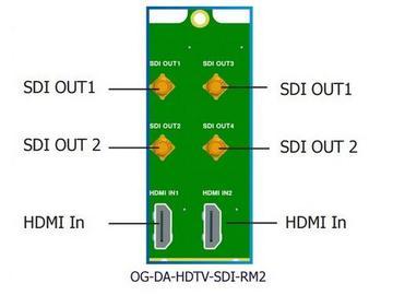 OG-DA-HDTV-SDI-RM2 openGear Dual Rear Module for 2 x OG-DA-HDTV-SDI-MB by Apantac