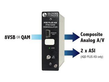 AQD Plus ASI ATSC/QAM Demodulator Plus Broadcaster AFD Software by Blonder Tongue